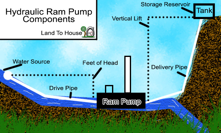 Learn about Ram Pumps – Land To House